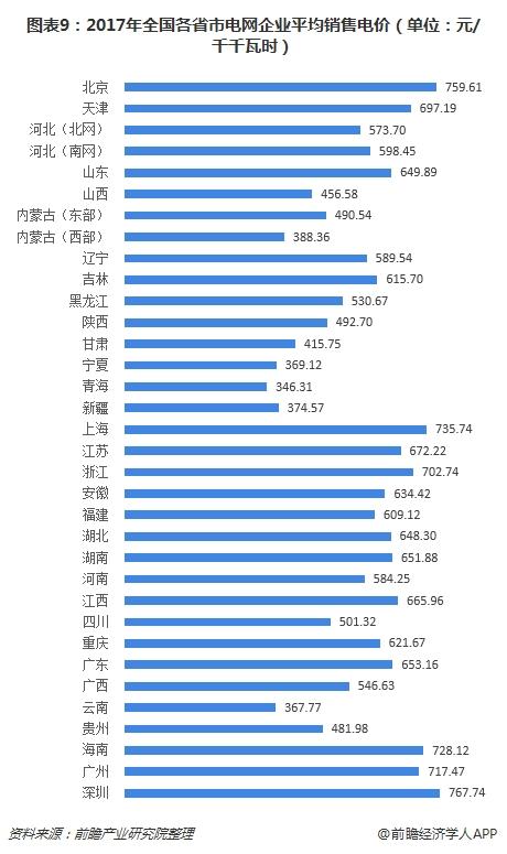 图表9:2017年全国各省市电网企业平均销售电价(单位:元/千千瓦时)