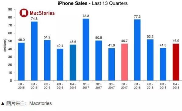 """史上""""最贵""""销售数据!刚说不公布 7000亿市值没了!股神巴菲特也遭殃"""