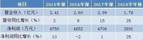"""锐新昌IPO之旅遭遇曲折 前近400名股东在等待""""解套"""""""