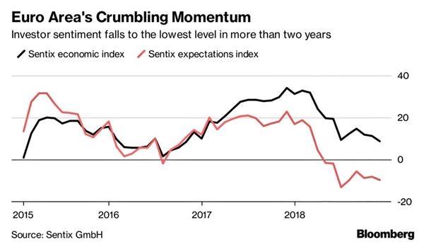 欧元区经济潜在增速从危机时期的低位回升