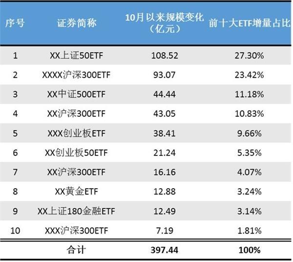 """蓝筹ETF狂揽百亿资金 市值第一""""带头大哥""""你不可不知"""