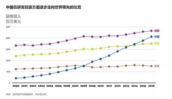 中国研发投资逐渐领先世界