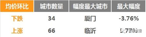 《银十》戛然而止。深圳二手房价格超过上海