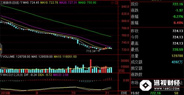新三板收评 慧云股份暴涨77.92%中南卡通交额第一