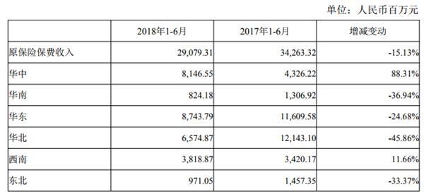国华人寿原保险保费收入按地区划分