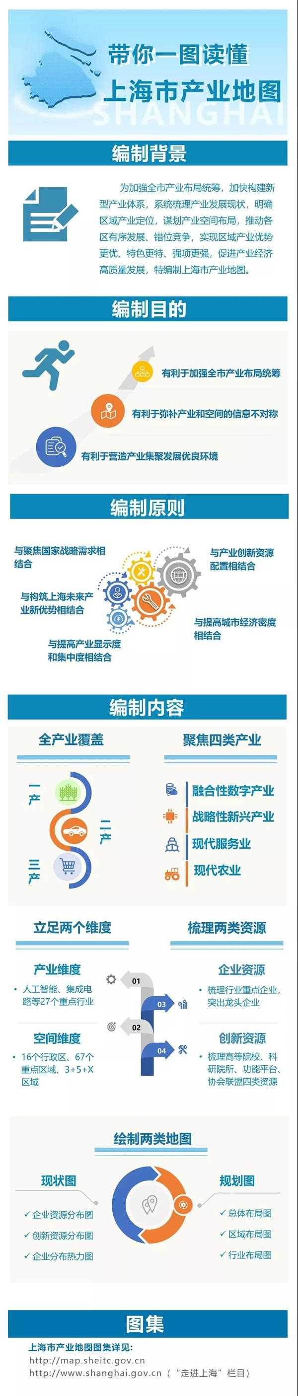 上海市产业地图发布!了解这些区域的现状与未来