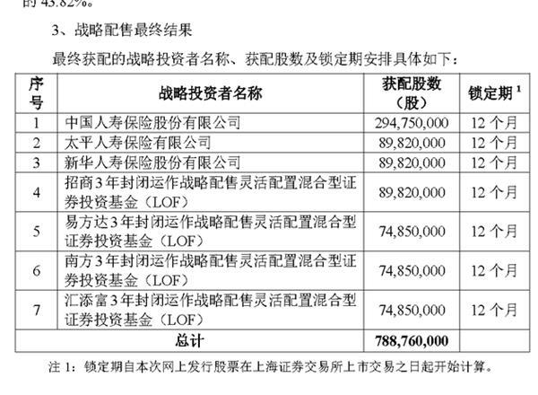 首批4只CDR基金终于有了大动作:获配3.14亿股中国人保股份