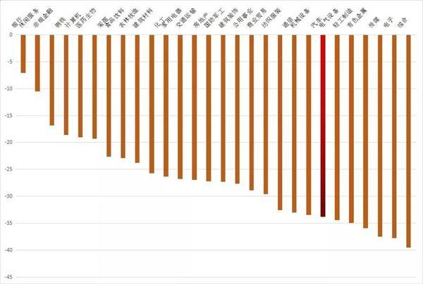 汽车行业的冬天来了 全年销量或创下26年来首次负增长!
