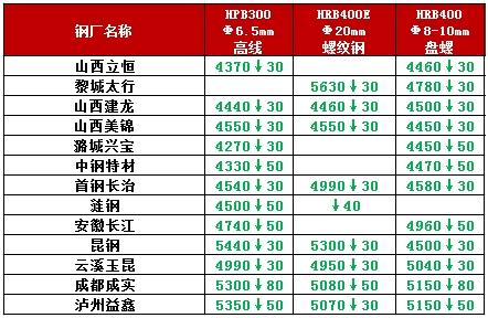降价潮来了!期螺逼近3900 全国钢价一片惨绿!