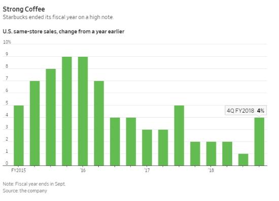 星巴克同店销售额增长趋势