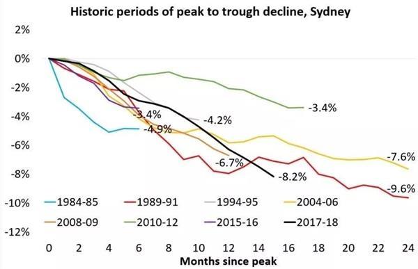 2018悉尼房价最新消息 悉尼房价现30年来最大跌幅