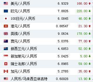 中国外汇交易中心:人民币对美元汇率中间价为6.9329元 下调166个基点