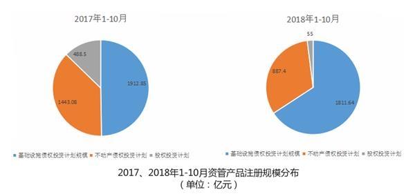 2017年、2018年前10月资管产品注册规模分布(单位:亿元)