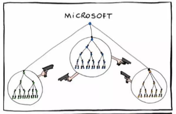 8512億美元 微軟市值重回世界第一!后創始人時代 巨頭如何涅槃重生