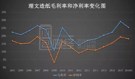 三重冲击:产品跌价、成本上升、供给增多