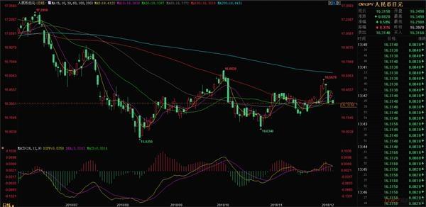 12.10今日人民币对日元汇率走势分析