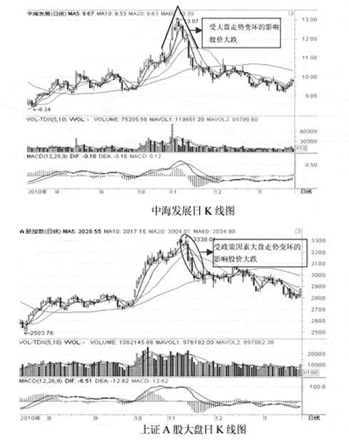 若何瞧k线炒股进门,炒股那几条线代表甚么黄金投