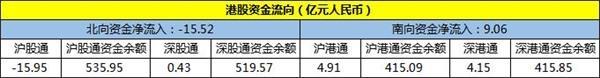 12月10日房地产板块资金流向一览-中国网地产