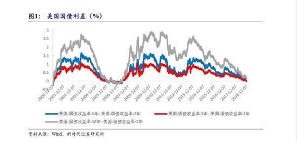 收益率曲线倒挂意味着经济衰退?可能是刻舟求剑