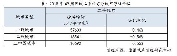 报告:百城二手住宅挂牌均价跌幅扩大-中国网地产