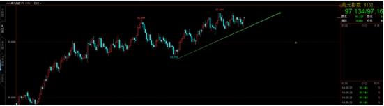 王伟:美元跳动
