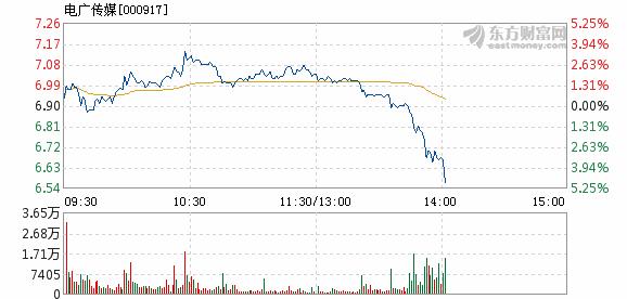 电广传媒12月11日盘中跌幅