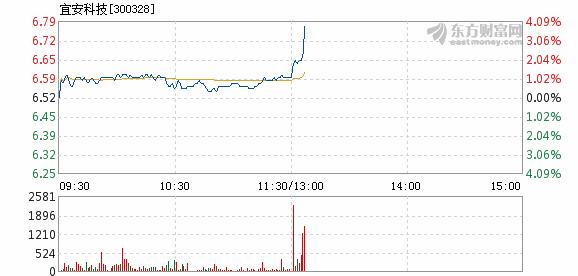 富临运业:宜安科技12月1