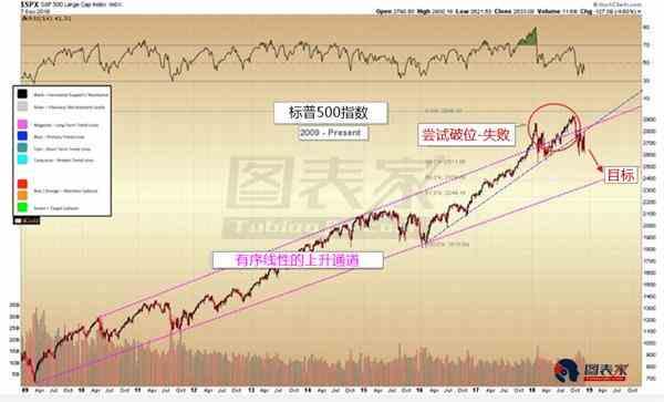 美股或進一步走弱,黃金領跑避險資產-圖表家