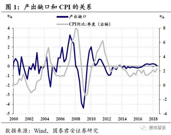 国泰君安:2019年市场对通胀的一致预期分析