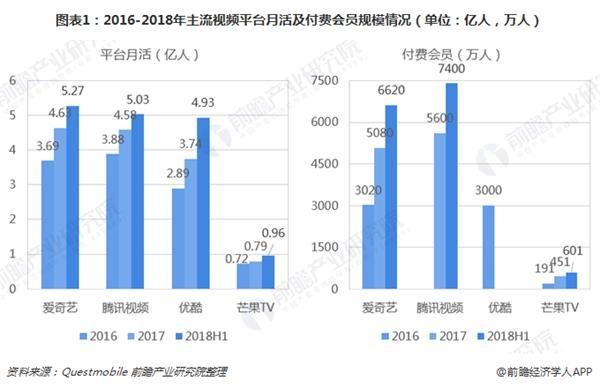 图表1:2016-2018年主流视频平台月活及付费会员规模情况(单位:亿人,万人)