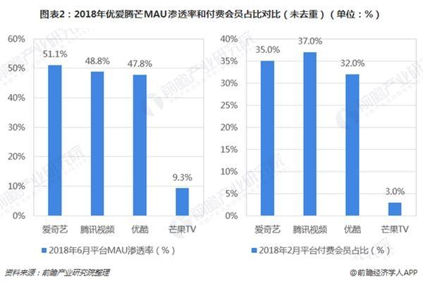 图表2:2018年优爱腾芒MAU渗透率和付费会员占比对比(未去重)(单位:%)