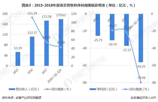 图表3:2015-2018年爱奇艺营收和净利润规模及增速(单位:亿元,%)