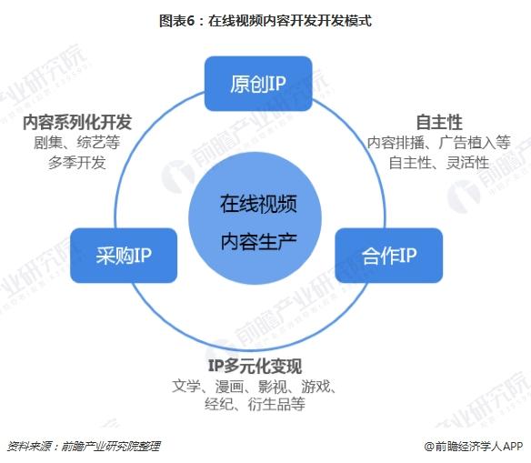 图表6:在线视频内容开发开发模式