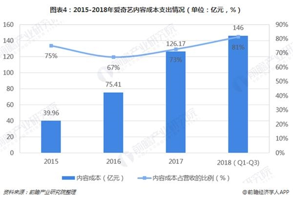 图表4:2015-2018年爱奇艺内容成本支出情况(单位:亿元,%)