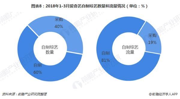 图表8:2018年1-3月爱奇艺自制综艺数量和流量情况(单位:%)