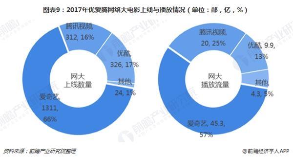 图表9:2017年优爱腾网络大电影上线与播放情况(单位:部,亿,%)
