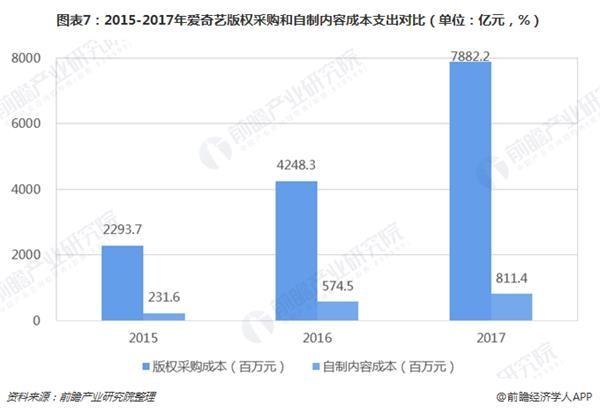 图表7:2015-2017年爱奇艺版权采购和自制内容成本支出对比(单位:亿元,%)