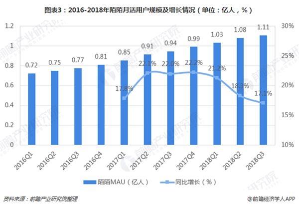 图表3:2016-2018年陌陌月活用户规模及增长情况(单位:亿人,%)