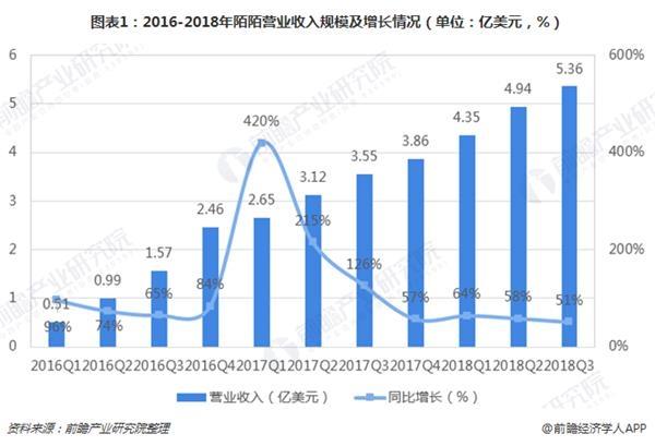 图表1:2016-2018年陌陌营业收入规模及增长情况(单位:亿美元,%)