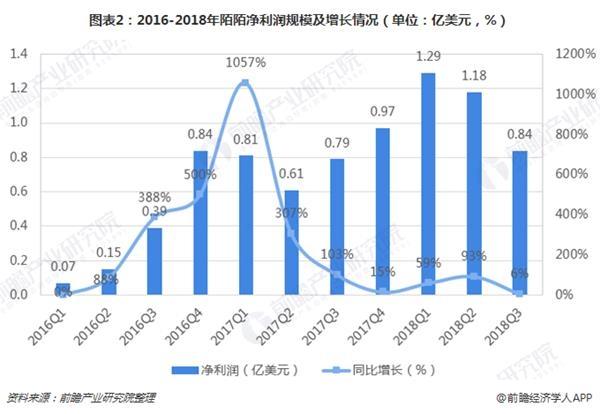 图表2:2016-2018年陌陌净利润规模及增长情况(单位:亿美元,%)