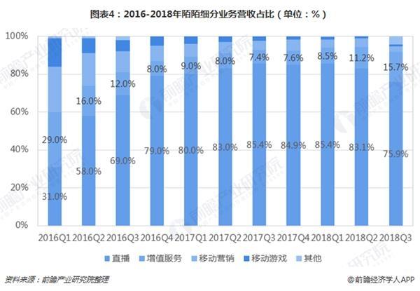 图表4:2016-2018年陌陌细分业务营收占比(单位:%)