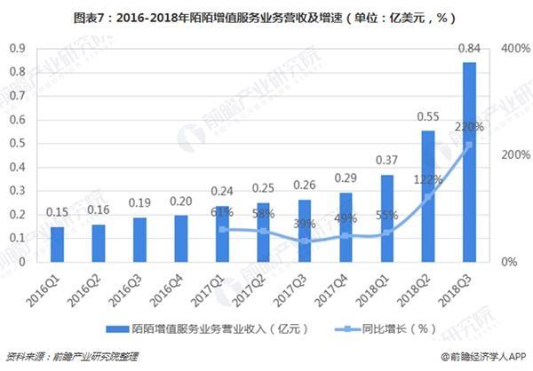 图表7:2016-2018年陌陌增值服务业务营收及增速(单位:亿美元,%)