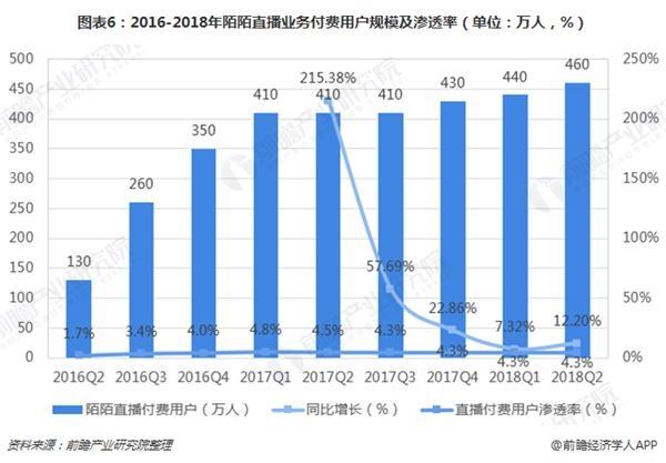 图表6:2016-2018年陌陌直播业务付费用户规模及渗透率(单位:万人,%)