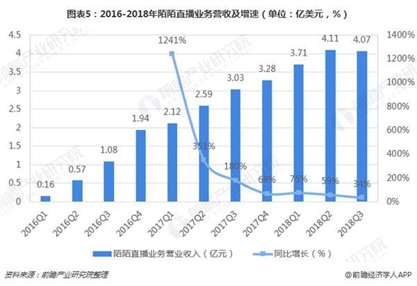 图表5:2016-2018年陌陌直播业务营收及增速(单位:亿美元,%)