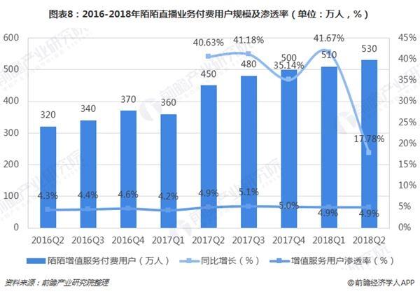 图表8:2016-2018年陌陌直播业务付费用户规模及渗透率(单位:万人,%)