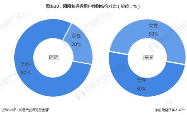 图表10:陌陌和探探用户性别结构对比(单位:%)