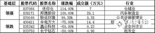基础层方面,迷你仓暴涨114.93%,领涨基础层个股,邦德股份、联运环境等涨幅居前;中电方大、鑫众科技、长宁钻石等跌幅居前。