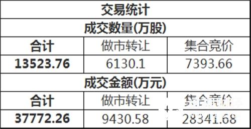 三板做市(899002)今日以733.00点平开后进行调整,最终收报732.19点,全天下跌0.11%,成分股全天成交2245.51万。新三板总成交额3.78亿元。