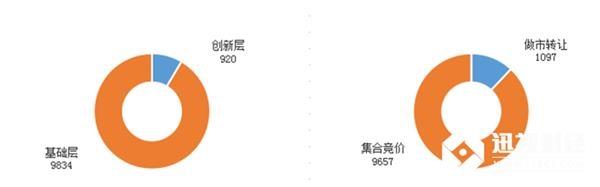 目前为止,新三板总挂牌10754家,创新层920家,基础层9834家;做市转让1097家,集合竞价企业9657家。拟挂牌171家。