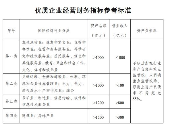 发改委:支持优质企业直接融资